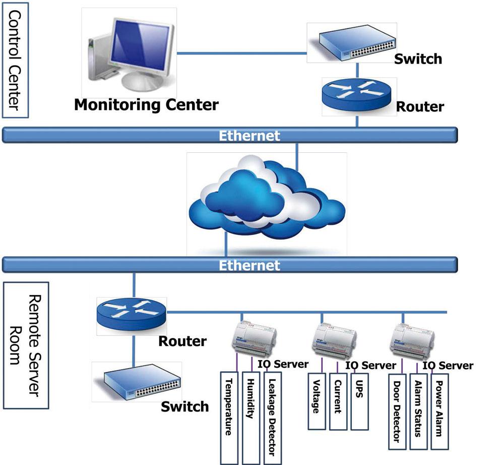 Schéma type d'un centre de contrôle. Source : Neteon