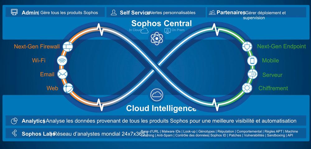 Sophos Central: plateforme centralisée d'administration pour gérer la sécurité de tous les devices, de façon synchronisée.