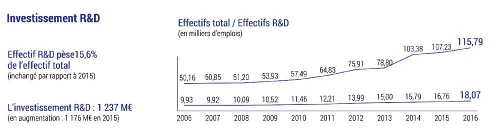 Le logiciel reste en forme, avec 1261 milliards € de rentabilité nette et presque autant investis en R&D.