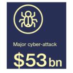 Coût d'une cyber-attaque mondiale