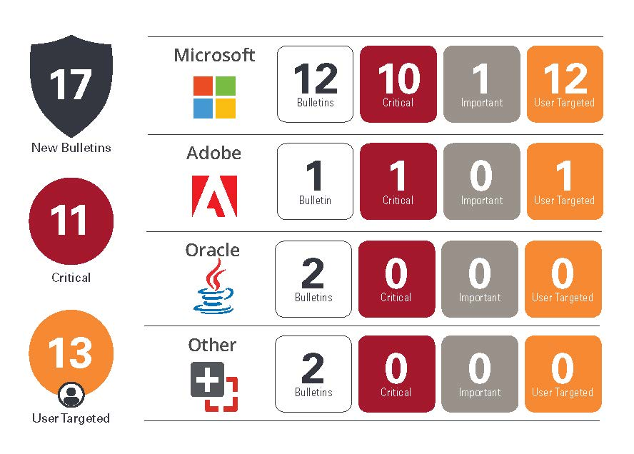 Patch Tuesday de juillet