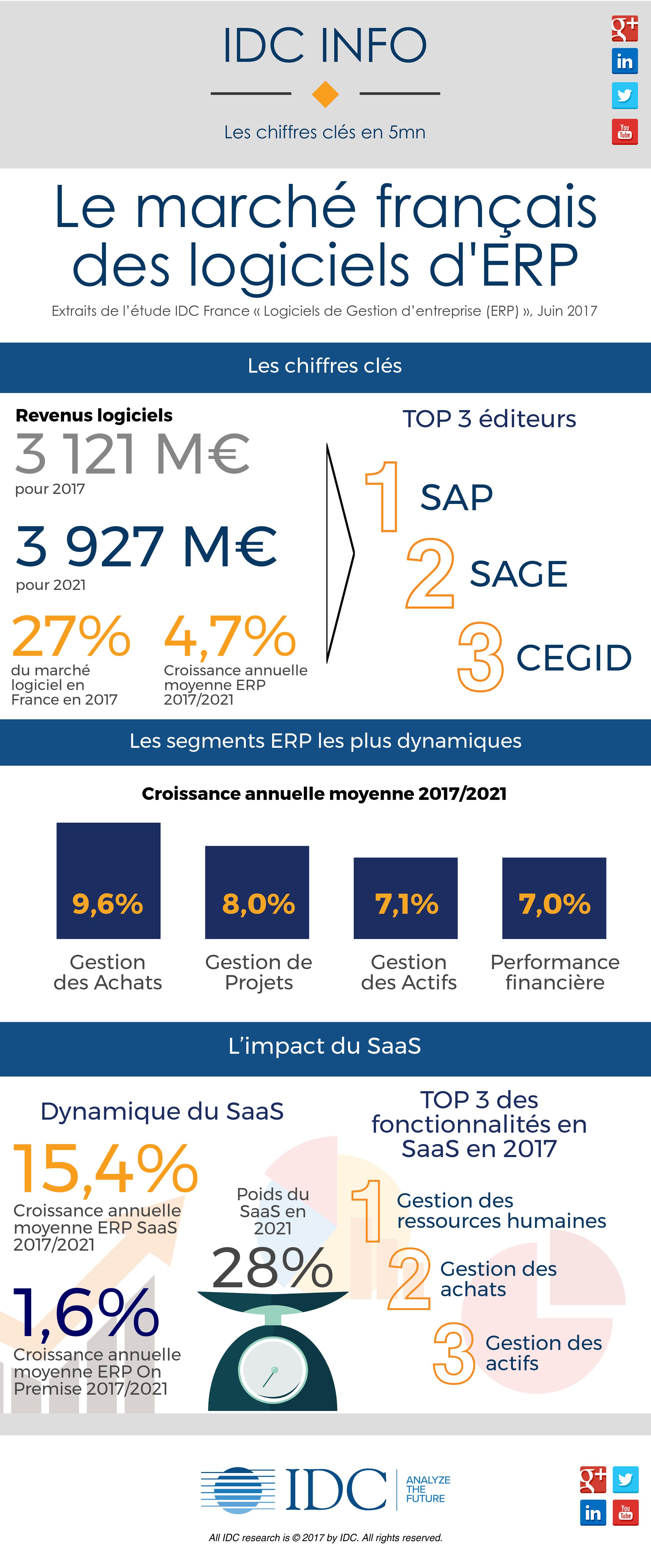 Le marché français des logiciels d'ERP