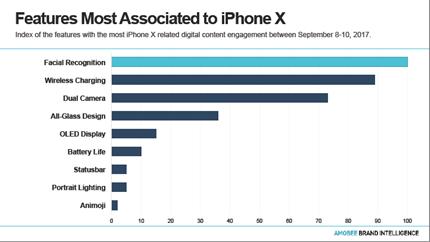 iPhone X, quel intérêt en ligne ?