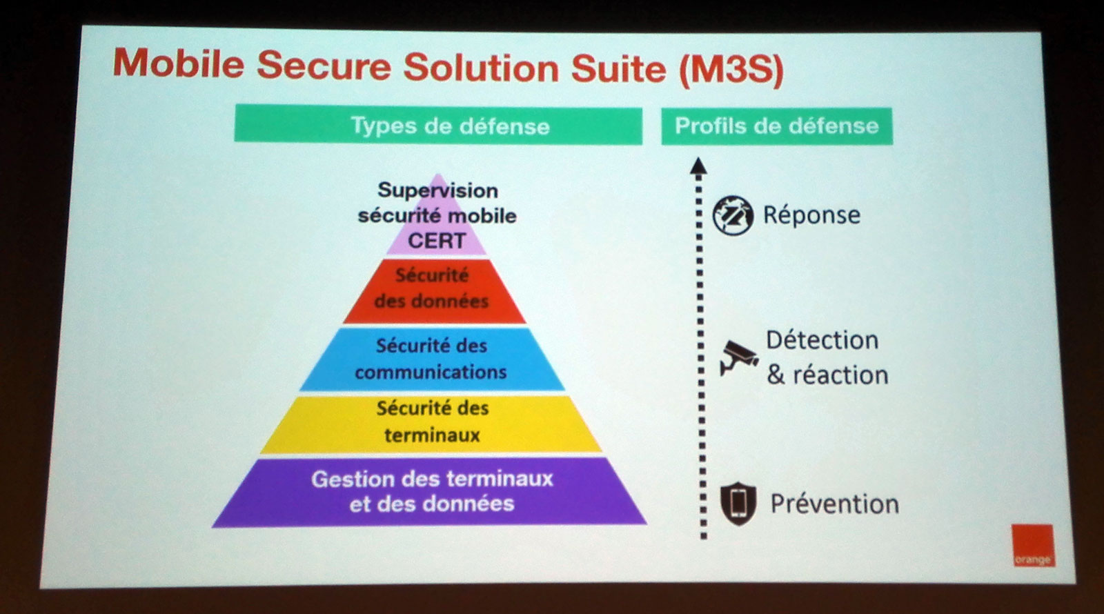 Mobile Secure Solution Suite
