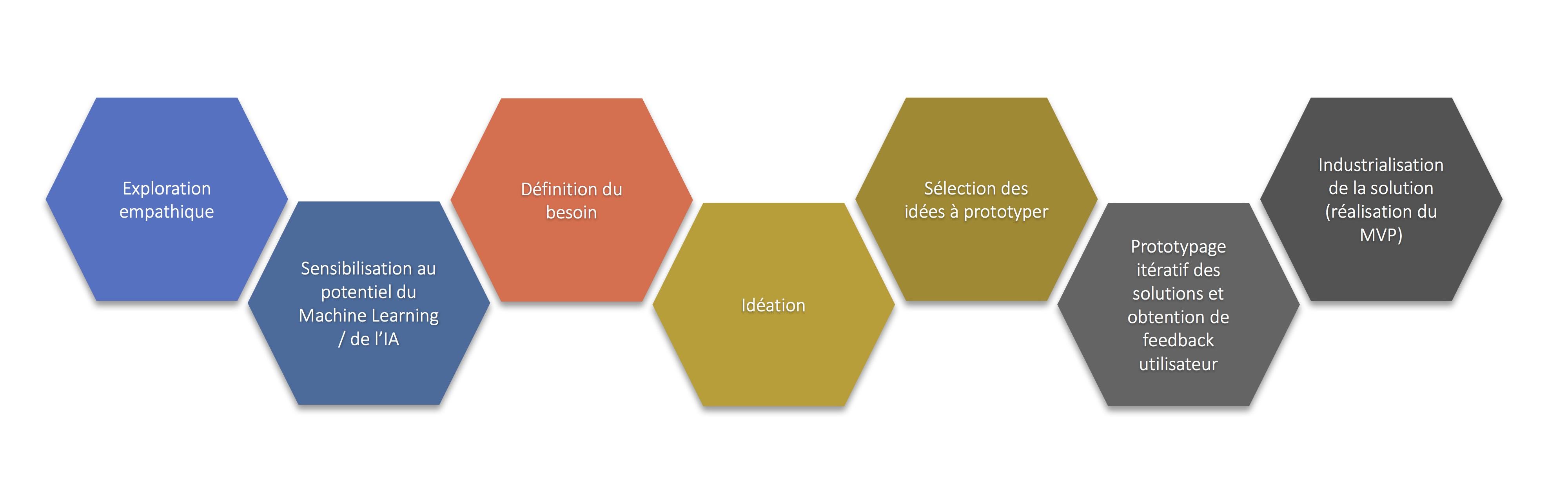 Schéma data thinking