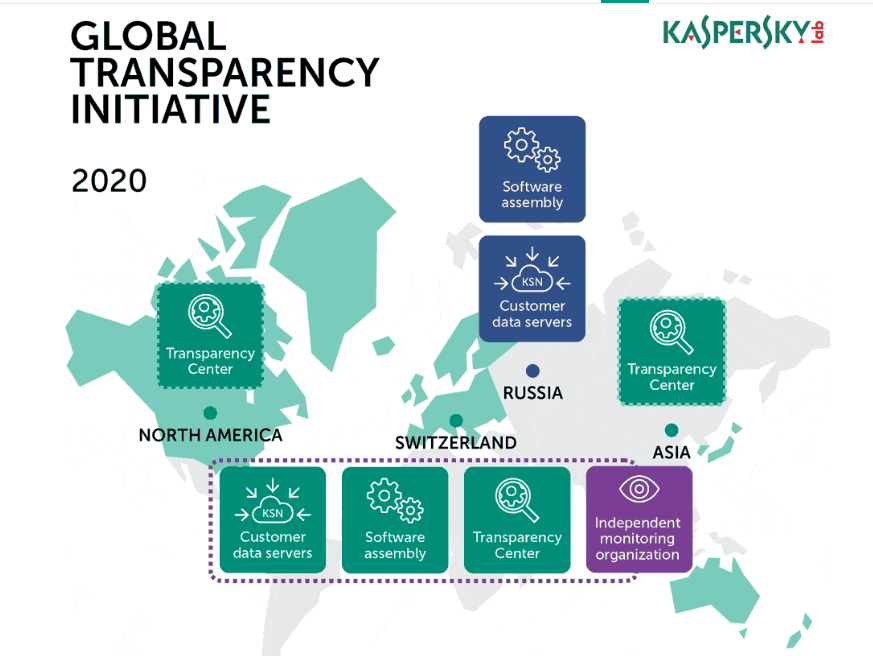 """lobal Transparency Initiative"""" de Kaspersky"""