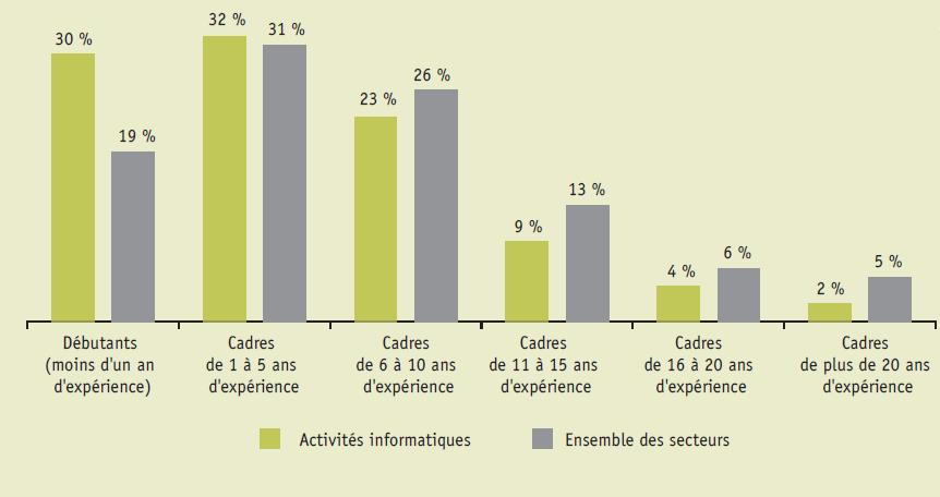 prévisions de recrutements de cadres par niveau d'expérience