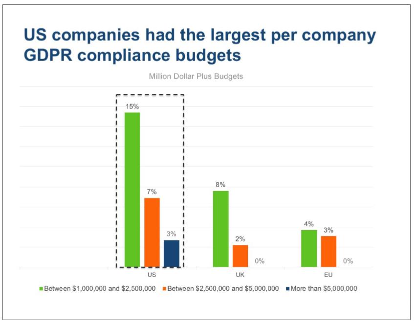 RGPD : budget des dépenses