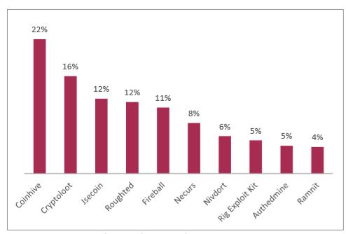 Les manware les plus actifs en Europe