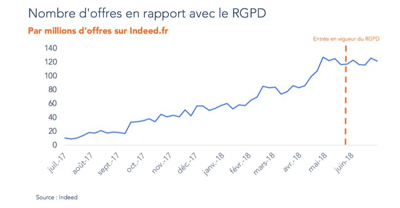 offre emploi RGPD