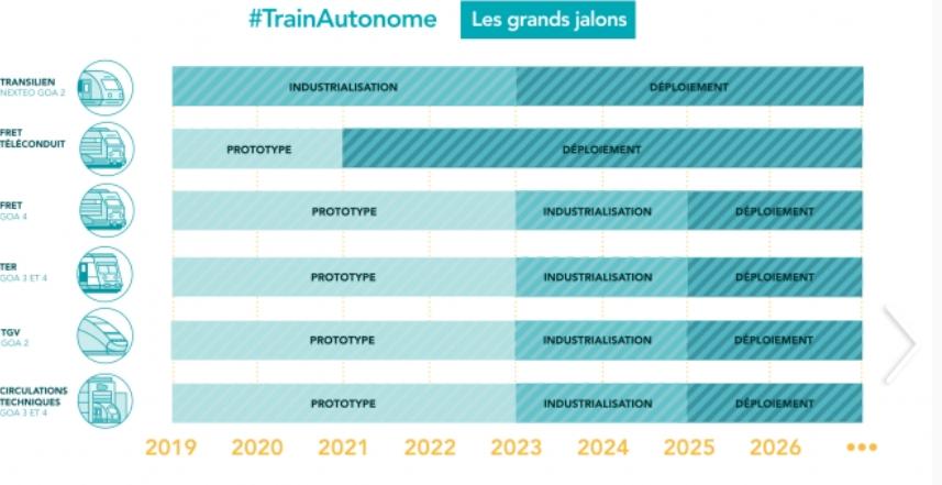 Les projets de train autonome