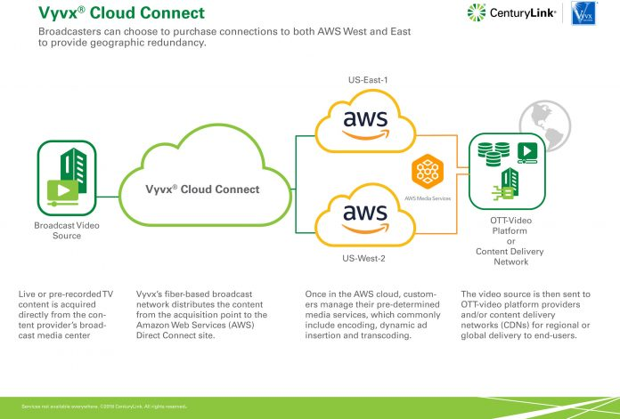 Vyvx Cloud Connect