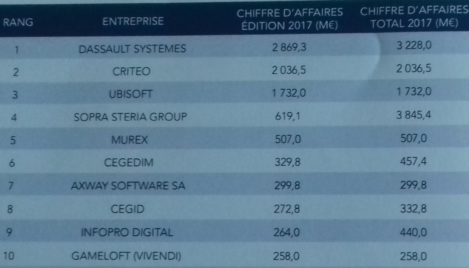 Top 250 du Syntec - Les 10 premiers éditeurs de logiciels français