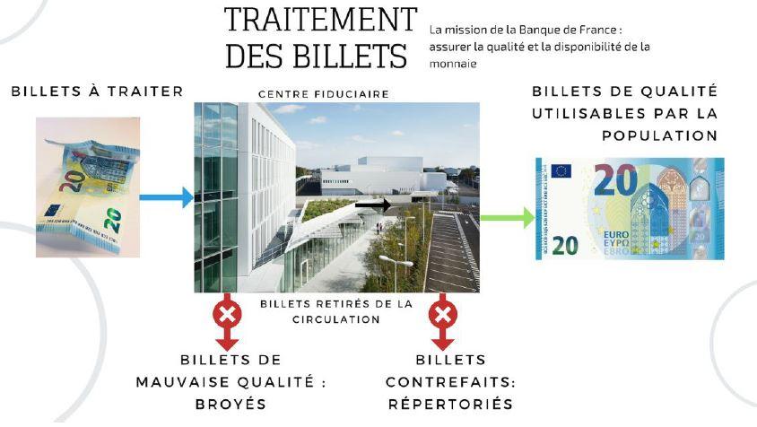 Banque de France : le tri des billets