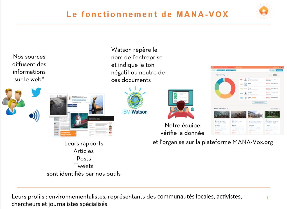 MANA-Vox