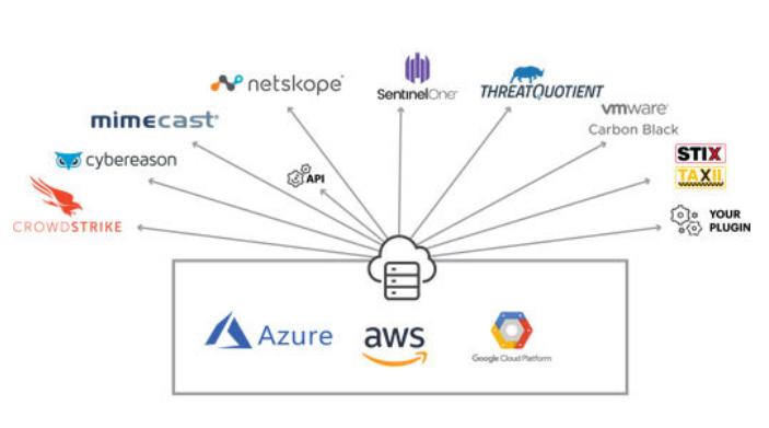 Cloud Threat Exchange